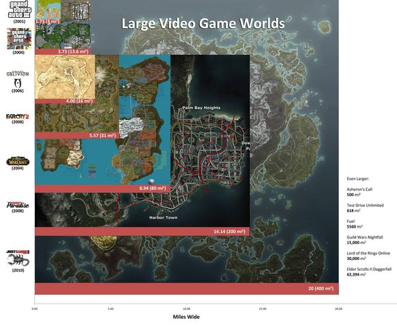 Large Video Game Worlds
