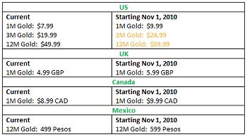 Xbox Live prices