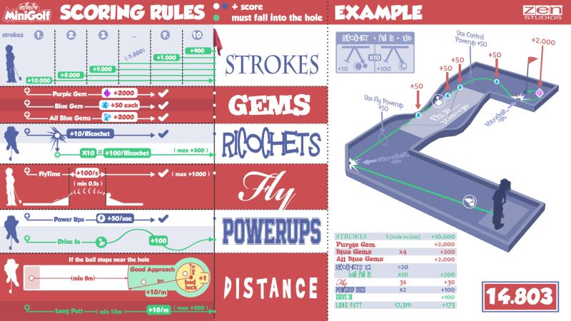 Infinite Minigolf Score Guide