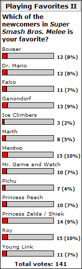 Weekly Poll for 3-10-2008